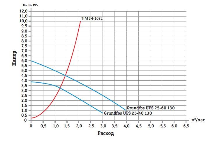 Гидравлическая характеристика смесительного узла TIM JH-1032 в отношении с характеристиками насосов Grundfos.jpg