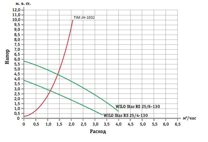 Гидравлическая характеристика смесительного узла TIM JH-1032 в отношении с характеристиками насосов WILO.jpg